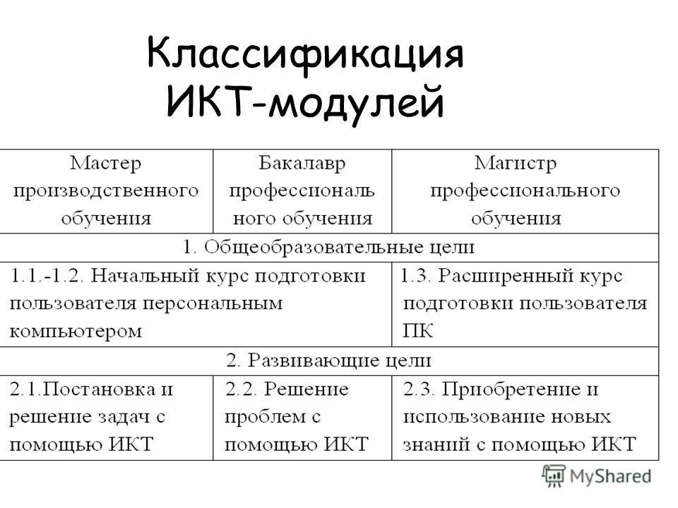 Классификация ИКТ-модулей
