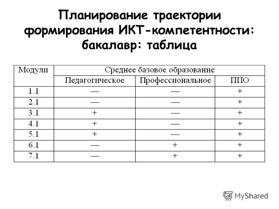 Планирование траектории формирования ИКТ-компетентности: бакалавр: таблица