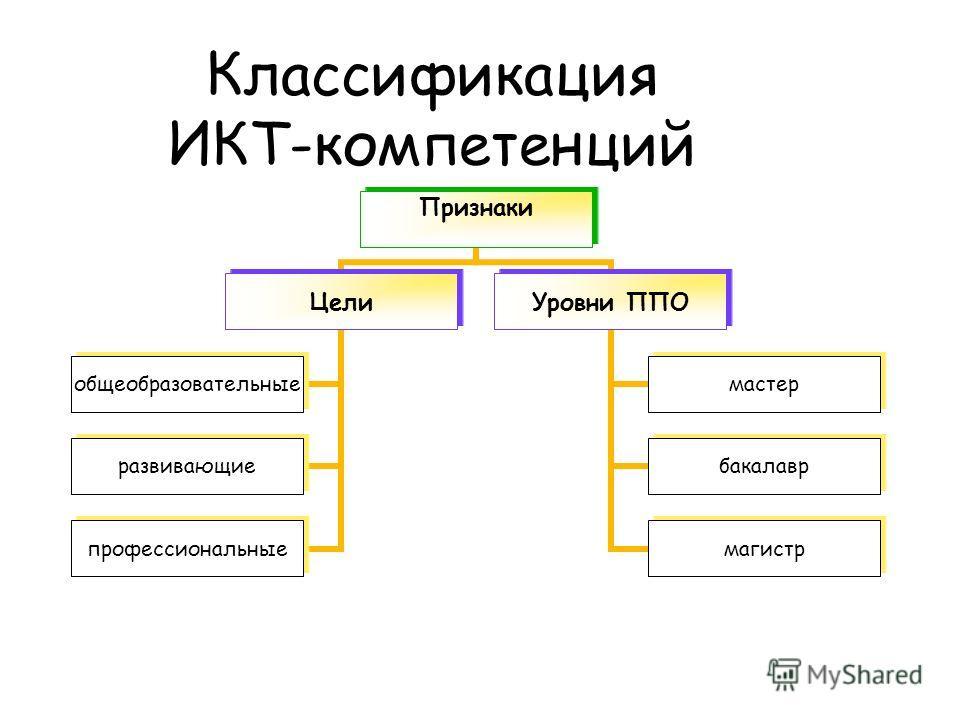 Классификация ИКТ-компетенций Признаки Цели общеобразовательные развивающие профессиональные Уровни ППО мастер бакалавр магистр