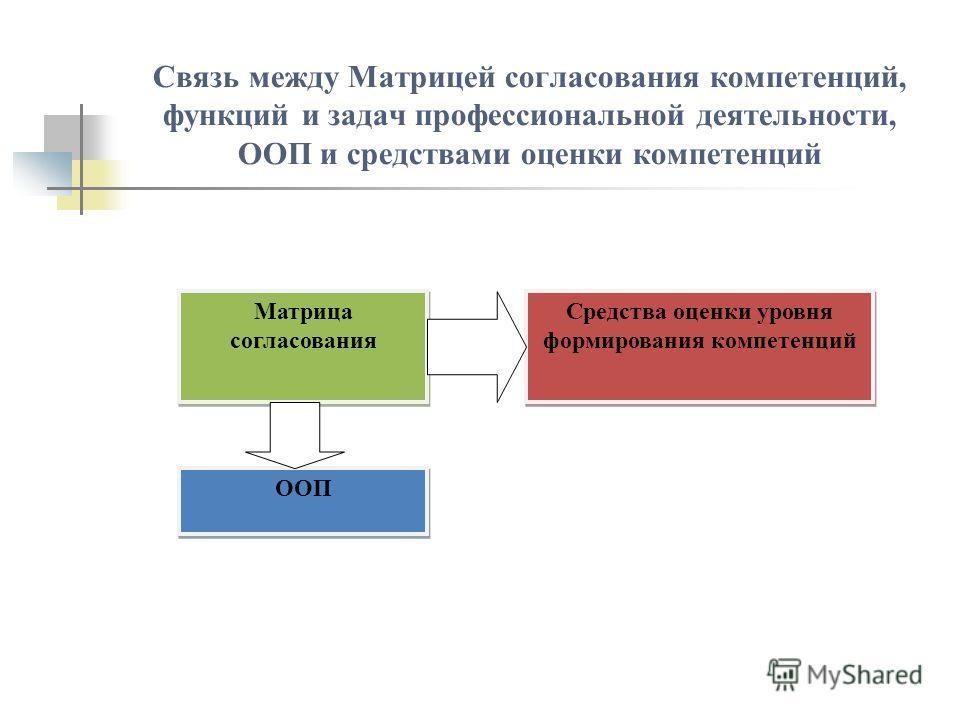 Связь между Матрицей согласования компетенций, функций и задач профессиональной деятельности, ООП и средствами оценки компетенций Матрица согласования Средства оценки уровня формирования компетенций ООП