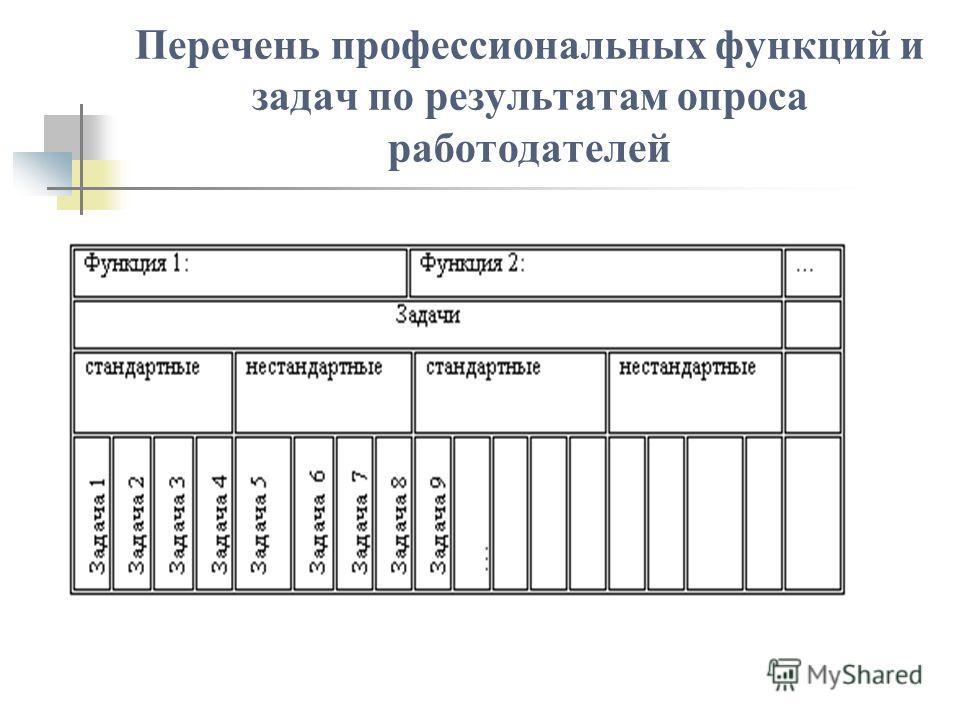 Перечень профессиональных функций и задач по результатам опроса работодателей
