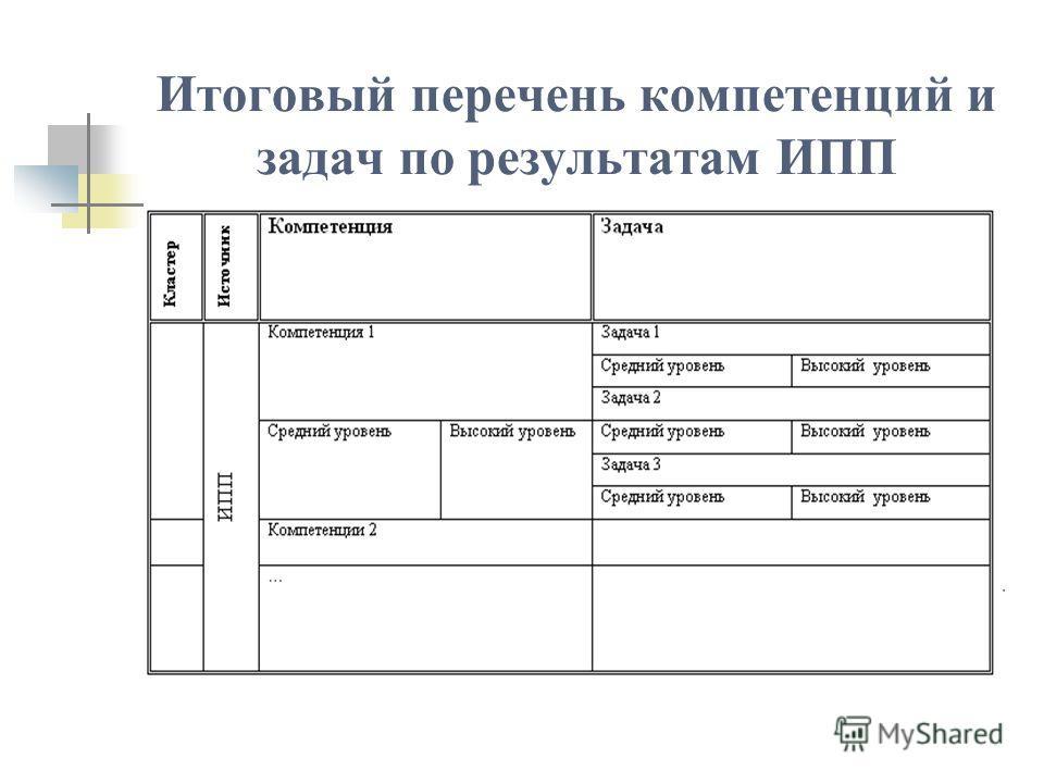 Итоговый перечень компетенций и задач по результатам ИПП