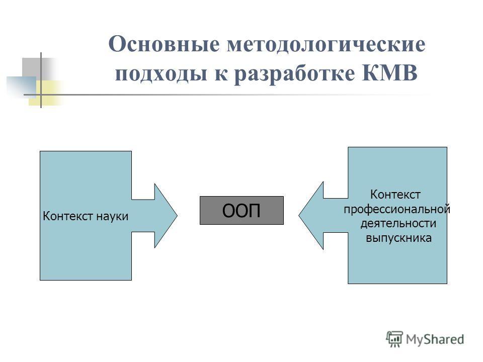 Основные методологические подходы к разработке КМВ ООП Контекст науки Контекст профессиональной деятельности выпускника