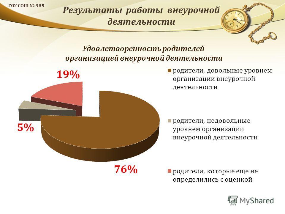 ГОУ СОШ 985 Удовлетворенность родителей организацией внеурочной деятельности Результаты работы внеурочной деятельности