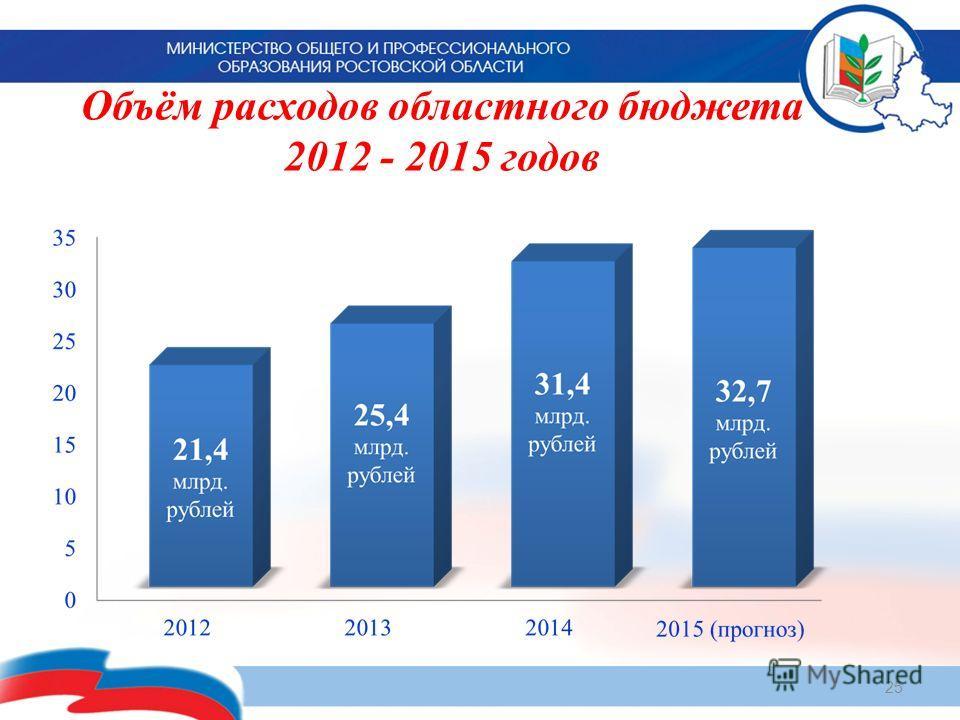 Объём расходов областного бюджета 2012 - 2015 годов 25