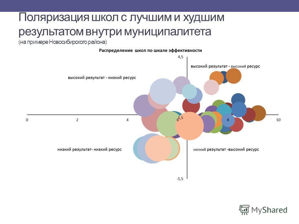 Поляризация школ с лучшим и худшим результатом внутри муниципалитета (на примере Новосибирского района)