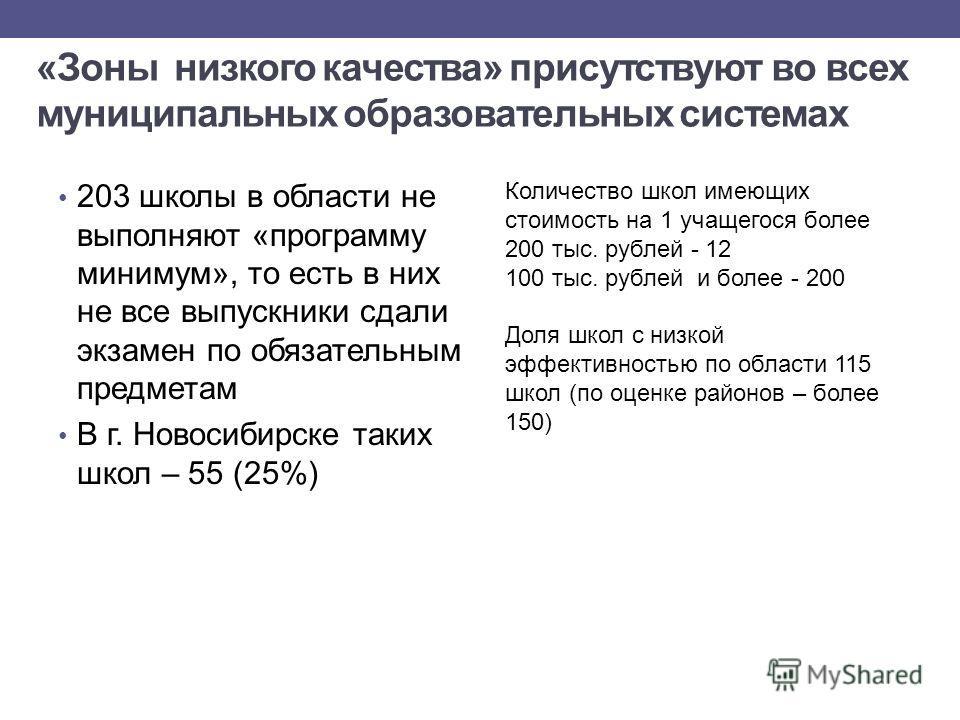 «Зоны низкого качества» присутствуют во всех муниципальных образовательных системах 203 школы в области не выполняют «программу минимум», то есть в них не все выпускники сдали экзамен по обязательным предметам В г. Новосибирске таких школ – 55 (25%)