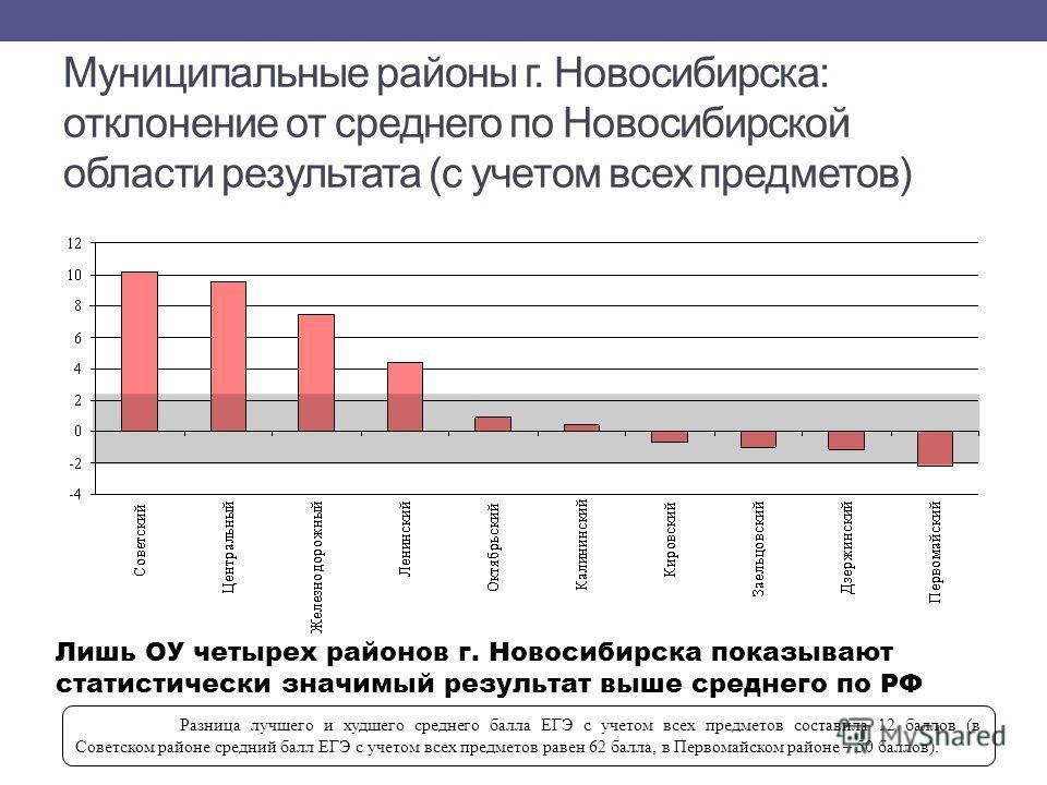 Муниципальные районы г. Новосибирска: отклонение от среднего по Новосибирской области результата (с учетом всех предметов) Разница лучшего и худшего среднего балла ЕГЭ с учетом всех предметов составила 12 баллов (в Советском районе средний балл ЕГЭ с