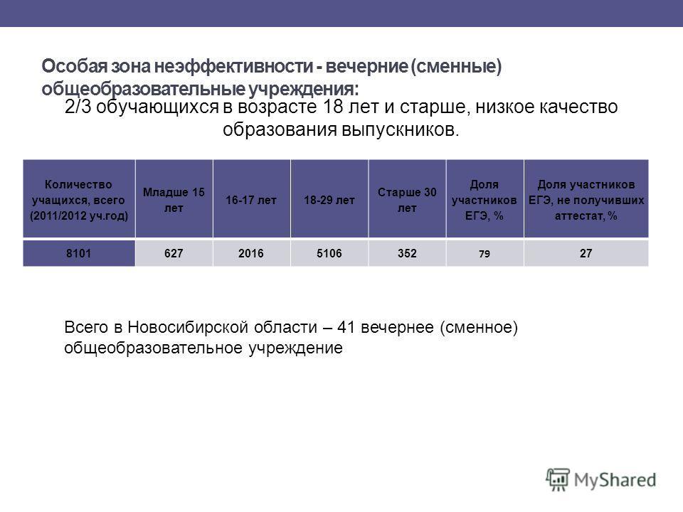 Особая зона неэффективности - вечерние (сменные) общеобразовательные учреждения: Количество учащихся, всего (2011/2012 уч.год) Младше 15 лет 16-17 лет 18-29 лет Старше 30 лет Доля участников ЕГЭ, % Доля участников ЕГЭ, не получивших аттестат, % 81016