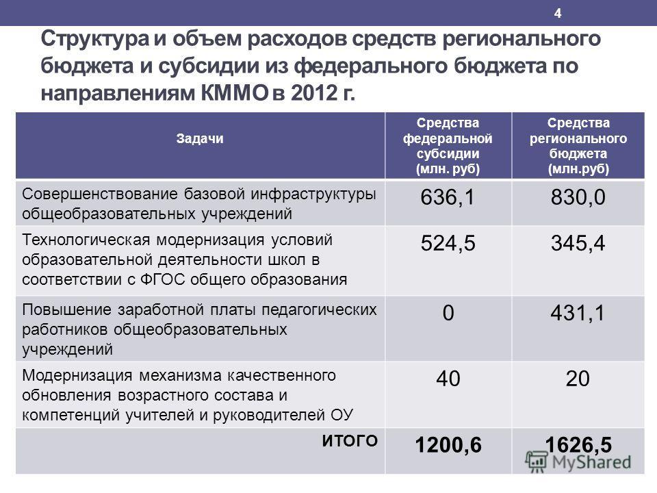 Структура и объем расходов средств регионального бюджета и субсидии из федерального бюджета по направлениям КММО в 2012 г. Задачи Средства федеральной субсидии (млн. руб) Средства регионального бюджета (млн.руб) Совершенствование базовой инфраструкту