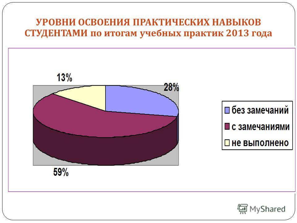 УРОВНИ ОСВОЕНИЯ ПРАКТИЧЕСКИХ НАВЫКОВ СТУДЕНТАМИ по итогам учебных практик 2013 года