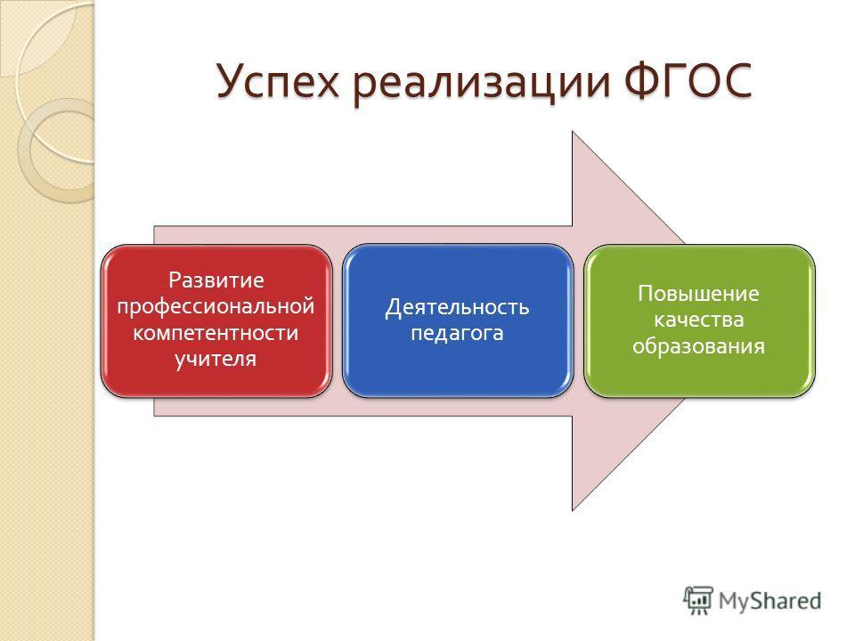 Развитие профессиональной компетентности учителя Деятельность педагога Повышение качества образования Успех реализации ФГОС