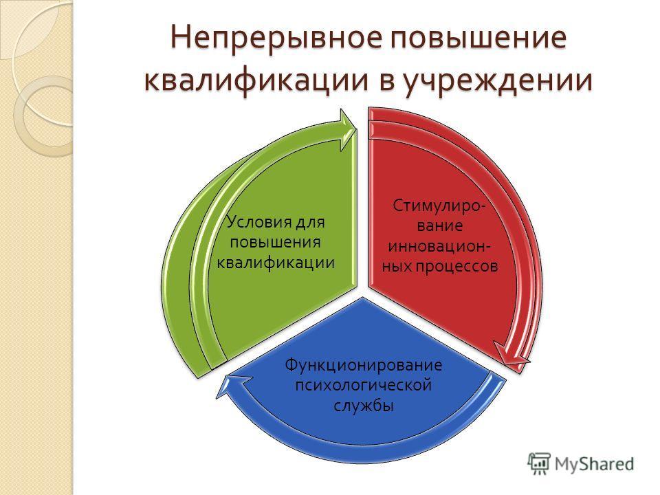 Непрерывное повышение квалификации в учреждении Стимулиро-вание инновацион-ных процессов Функционирование психологической службы Условия для повышения квалификации