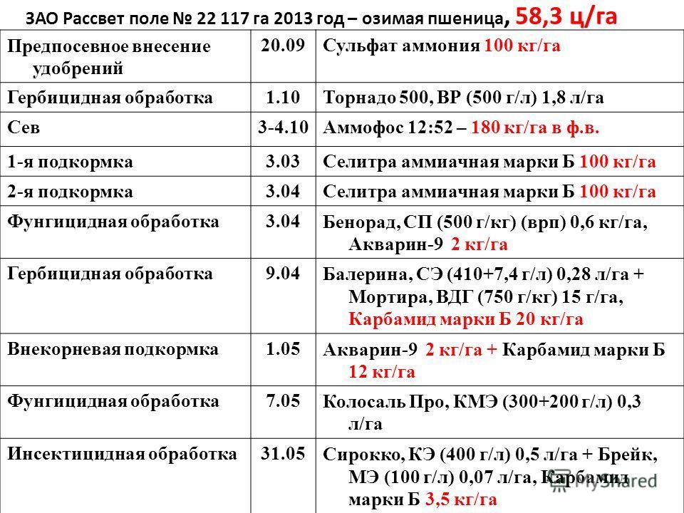 Предпосевное внесение удобрений 20.09Сульфат аммония 100 кг/га Гербицидная обработка 1.10Торнадо 500, ВР (500 г/л) 1,8 л/га Сев 3-4.10Аммофос 12:52 – 180 кг/га в ф.в. 1-я подкормка 3.03Селитра аммиачная марки Б 100 кг/га 2-я подкормка 3.04Селитра амм