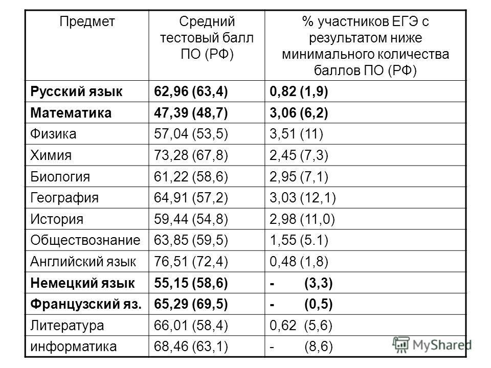 Предмет Средний тестовый балл ПО (РФ) % участников ЕГЭ с результатом ниже минимального количества баллов ПО (РФ) Русский язык 62,96 (63,4)0,82 (1,9) Математика 47,39 (48,7)3,06 (6,2) Физика 57,04 (53,5)3,51 (11) Химия 73,28 (67,8)2,45 (7,3) Биология