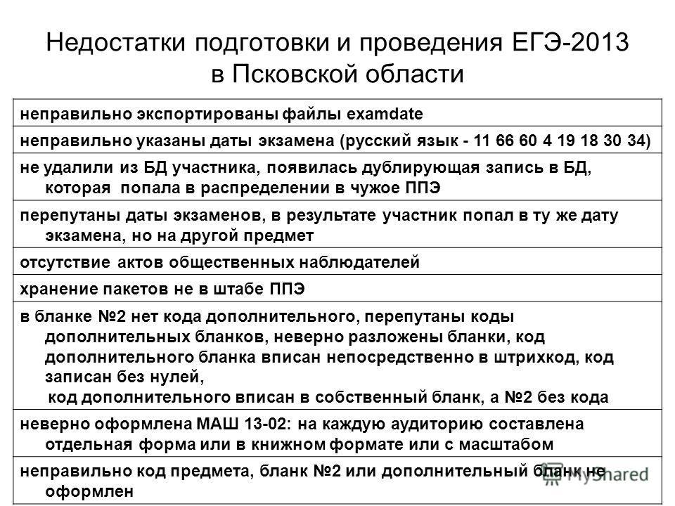 Недостатки подготовки и проведения ЕГЭ-2013 в Псковской области неправильно экспортированы файлы examdate неправильно указаны даты экзамена (русский язык - 11 66 60 4 19 18 30 34) не удалили из БД участника, появилась дублирующая запись в БД, которая