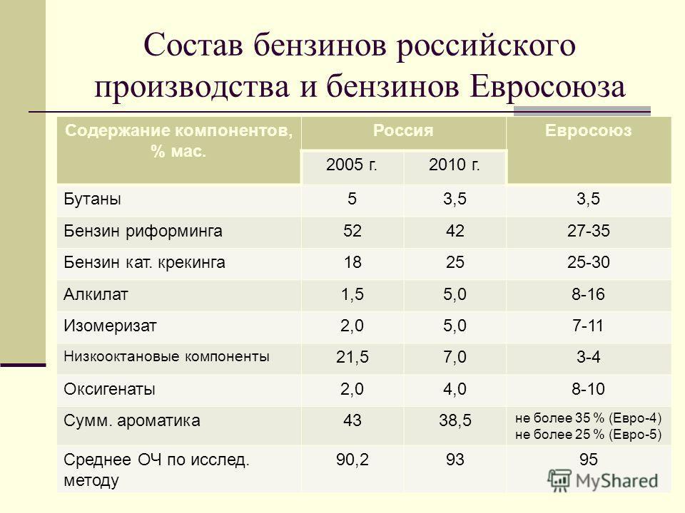 Состав бензинов российского производства и бензинов Евросоюза Содержание компонентов, % мас. Россия Евросоюз 2005 г.2010 г. Бутаны 53,5 Бензин риформинга 524227-35 Бензин кат. крекинга 182525-30 Алкилат 1,55,08-16 Изомеризат 2,05,07-11 Низкооктановые