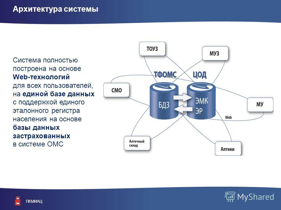 ПКМИАЦ Архитектура системы Система полностью построена на основе Web-технологий для всех пользователей, на единой базе данных с поддержкой единого эталонного регистра населения на основе базы данных застрахованных в системе ОМС