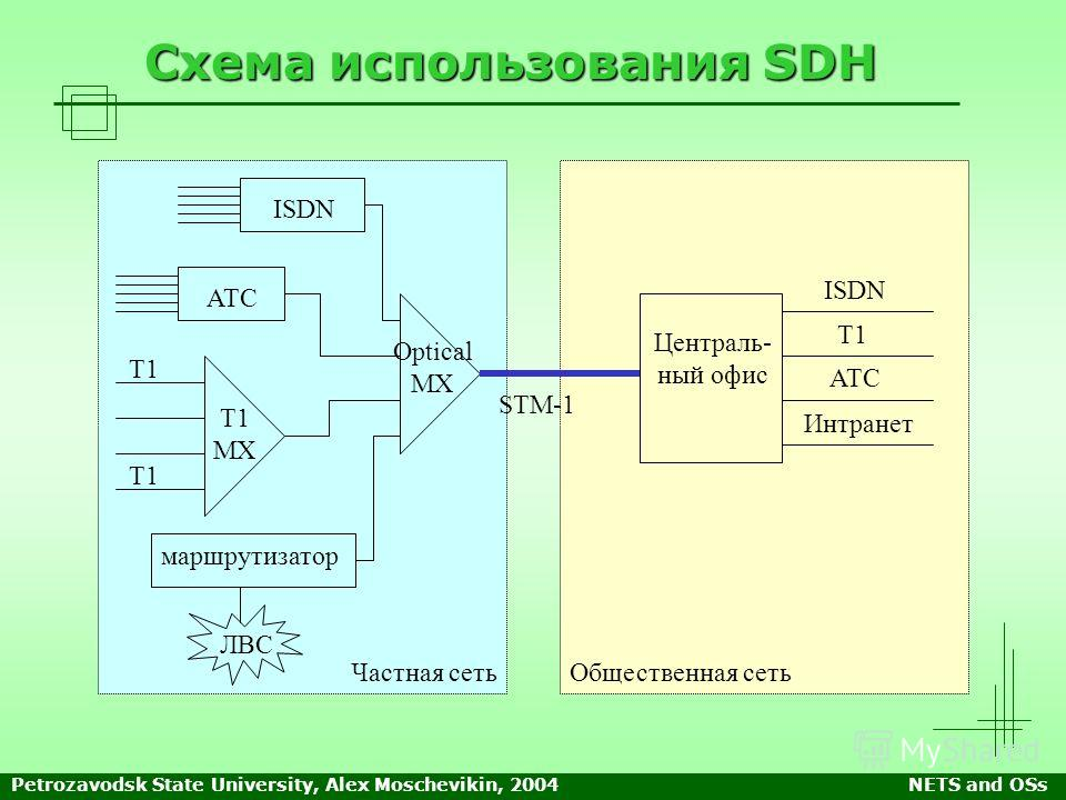 2004NETS and OSs Схема