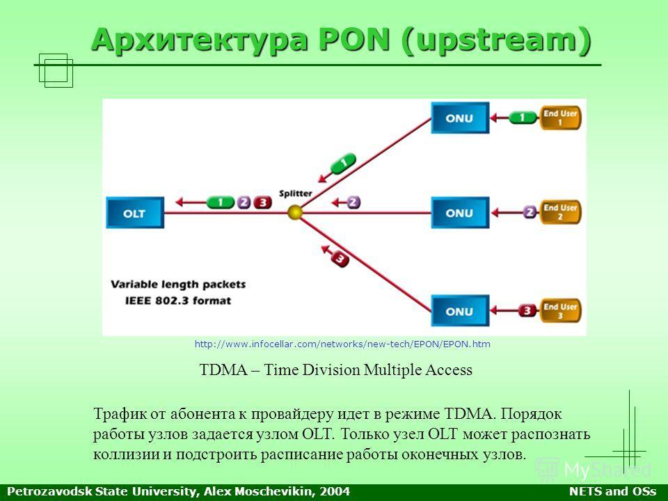 Petrozavodsk State University, Alex Moschevikin, 2004NETS and OSs Архитектура PON (upstream) Трафик от абонента к провайдеру идет в режиме TDMA. Порядок работы узлов задается узлом OLT. Только узел OLT может распознать коллизии и подстроить расписани