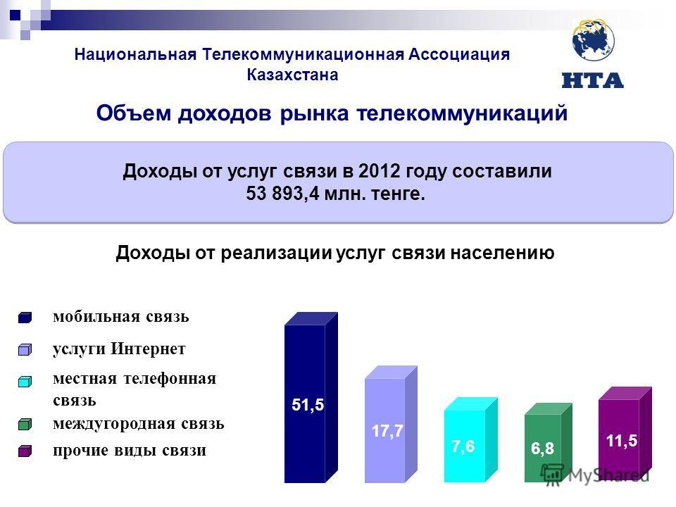 Национальная Телекоммуникационная Ассоциация Казахстана Доходы от услуг связи в 2012 году составили 53 893,4 млн. тенге. Доходы от услуг связи в 2012 году составили 53 893,4 млн. тенге. мобильная связь Объем доходов рынка телекоммуникаций местная тел
