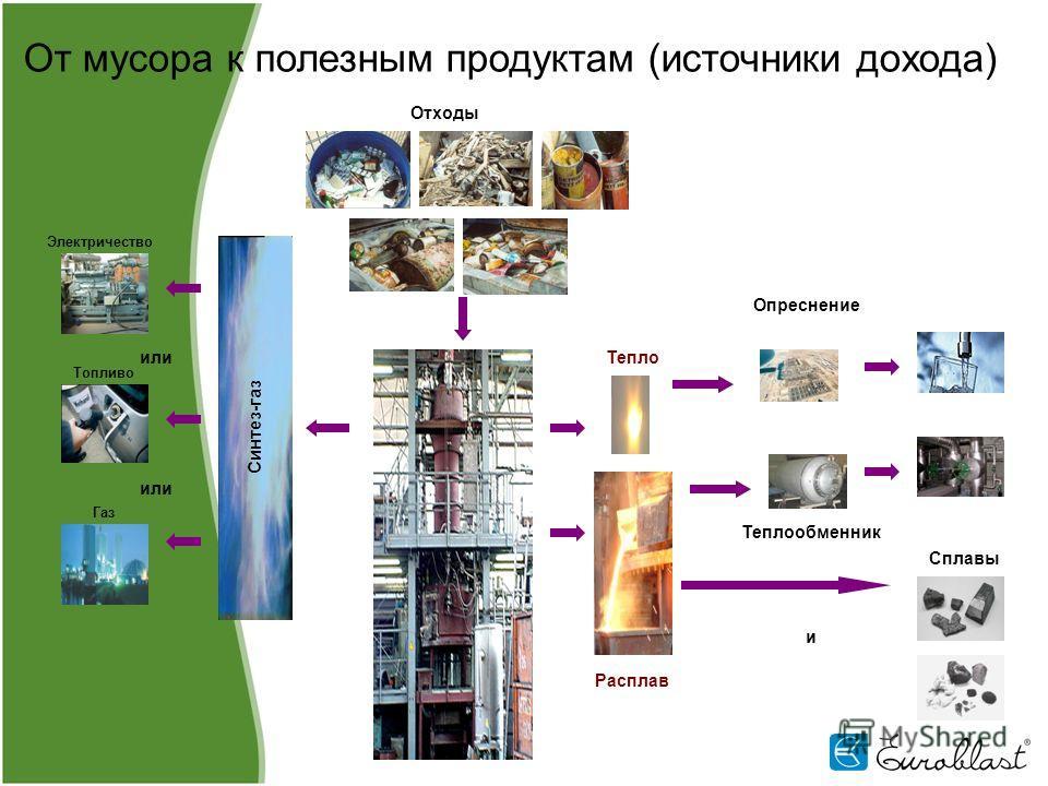 Синтез-газ и От мусора к полезным продуктам (источники дохода) или Отходы Расплав Сплавы Опреснение Теплообменник Тепло Электричество Топливо Газ