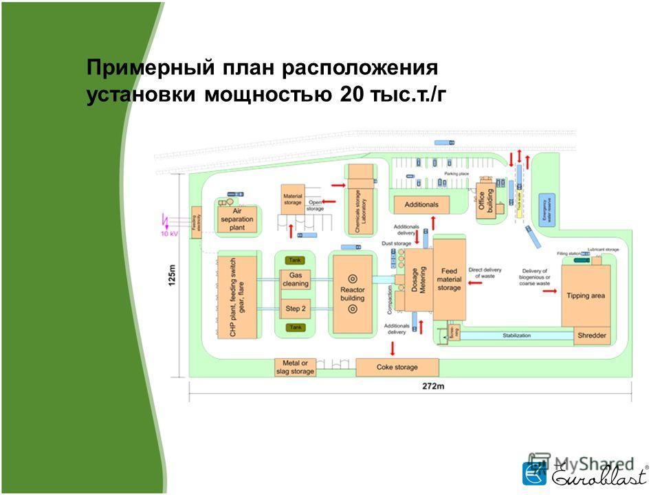 Примерный план расположения установки мощностью 20 тыс.т./г