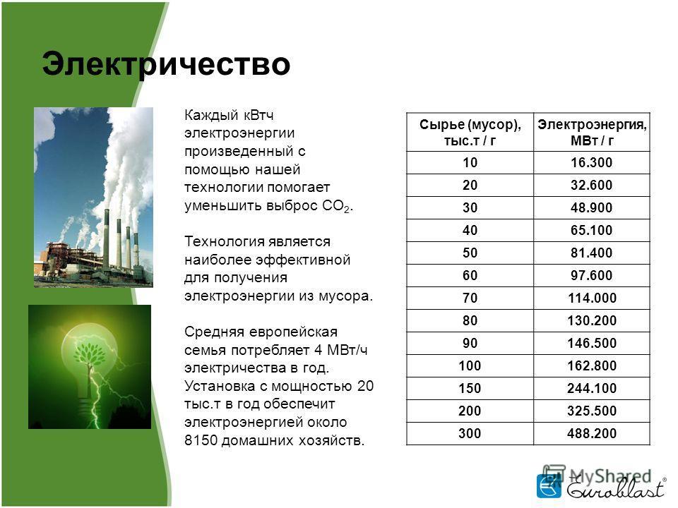 Электричество Каждый кВт ч электроэнергии произведенный с помощью нашей технологии помогает уменьшить выброс CO 2. Технология является наиболее эффективной для получения электроэнергии из мусора. Средняя европейская семья потребляет 4 МВт/ч электриче