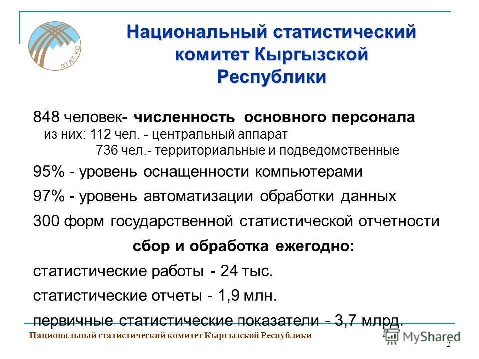 2 Национальный статистический комитет Кыргызской Республики 848 человек- численность основного персонала из них: 112 чел. - центральный аппарат 736 чел.- территориальные и подведомственные 95% - уровень оснащенности компьютерами 97% - уровень автомат