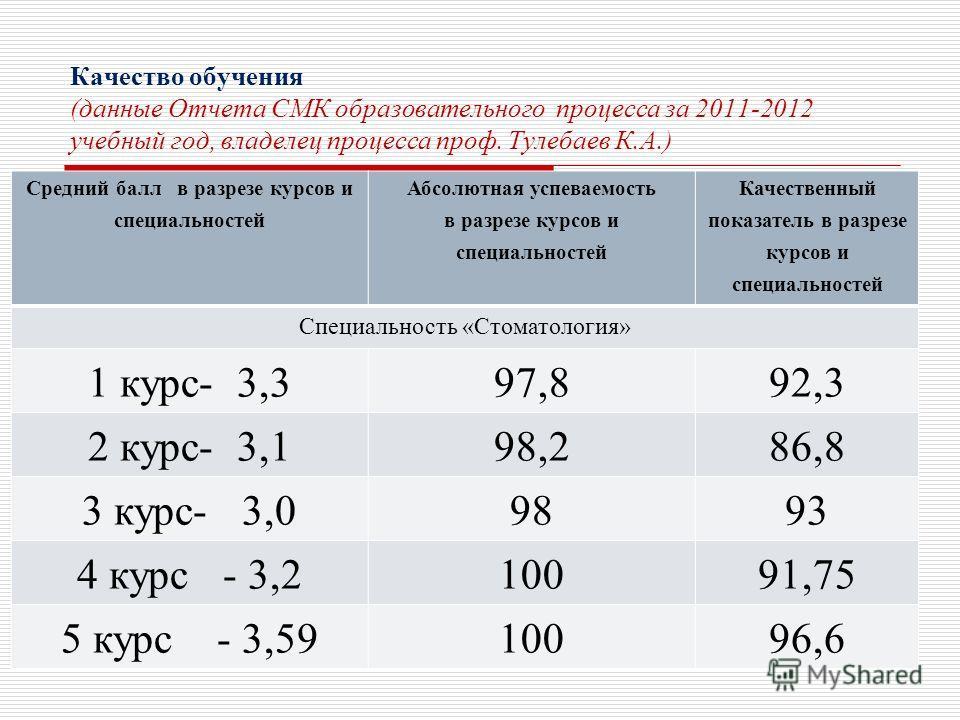 Качество обучения (данные Отчета СМК образовательного процесса за 2011-2012 учебный год, владелец процесса проф. Тулебаев К.А.) Средний балл в разрезе курсов и специальностей Абсолютная успеваемость в разрезе курсов и специальностей Качественный пока