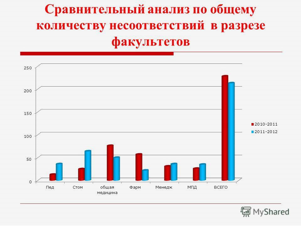 Сравнительный анализ по общему количеству несоответствий в разрезе факультетов
