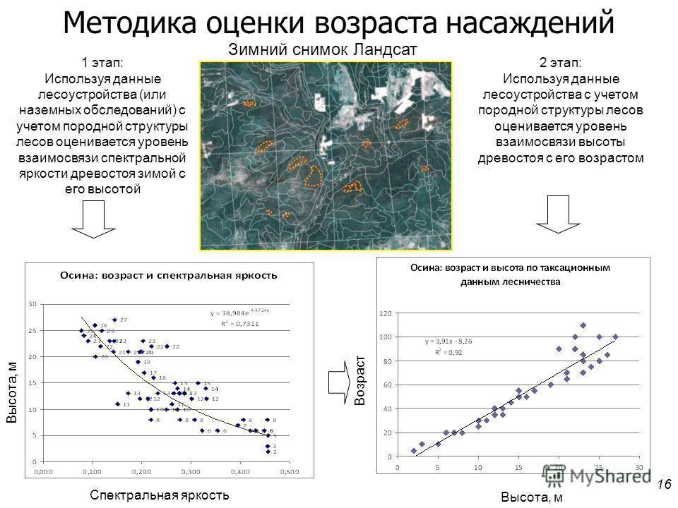 16 1 этап: Используя данные лесоустройства (или наземных обследований) с учетом породной структуры лесов оценивается уровень взаимосвязи спектральной яркости древостоя зимой с его высотой 2 этап: Используя данные лесоустройства с учетом породной стру