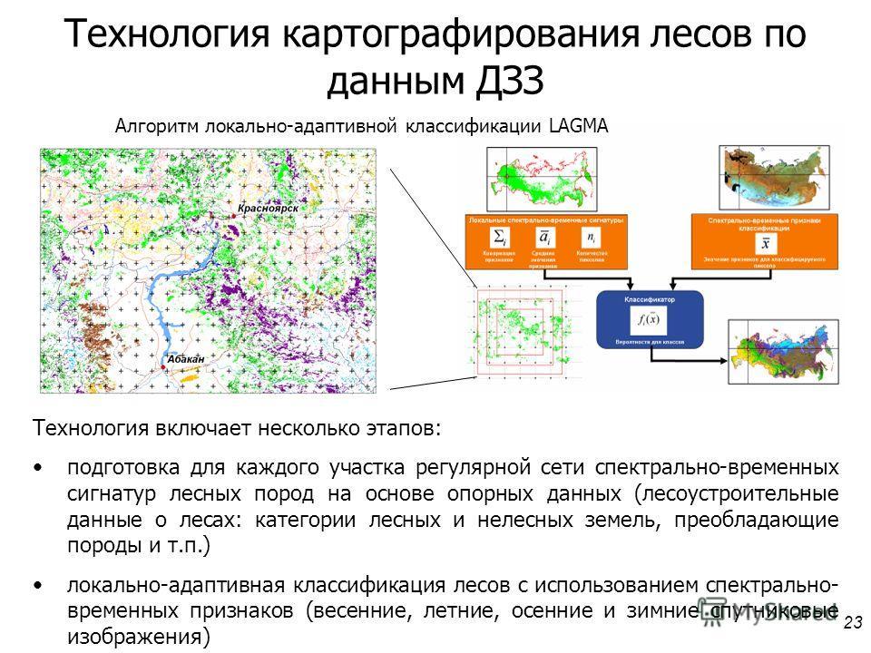 23 Алгоритм локально-адаптивной классификации LAGMA Технология включает несколько этапов: подготовка для каждого участка регулярной сети спектрально-временных сигнатур лесных пород на основе опорных данных (лесоустроительные данные о лесах: категории