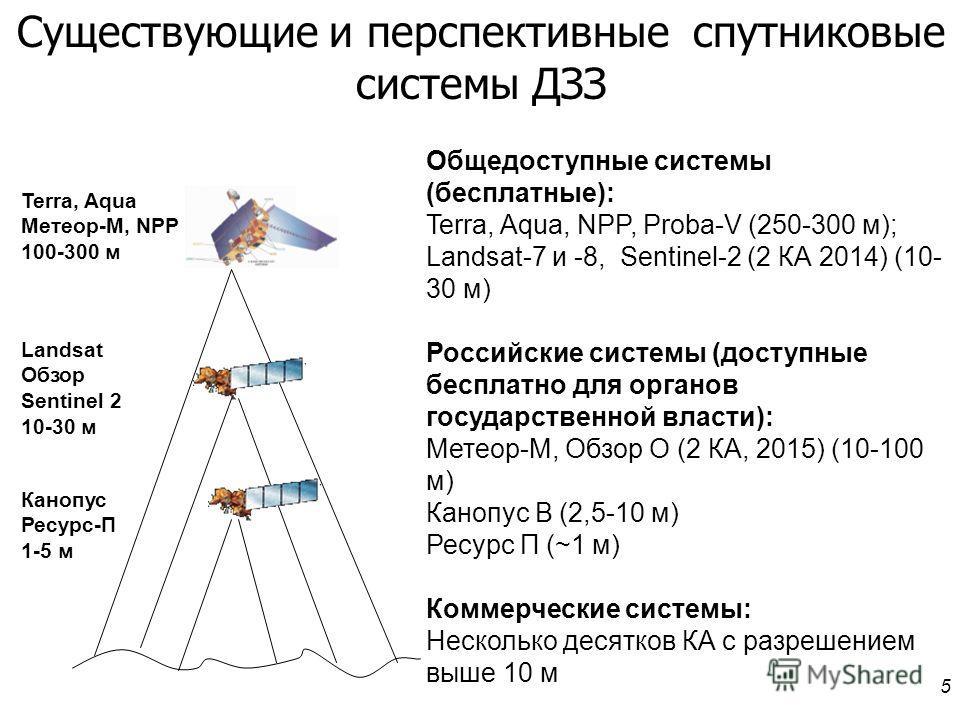 5 Существующие и перспективные спутниковые системы ДЗЗ Landsat Обзор Sentinel 2 10-30 м Terra, Aqua Метеор-М, NPP 100-300 м Общедоступные системы (бесплатные): Terra, Aqua, NPP, Proba-V (250-300 м); Landsat-7 и -8, Sentinel-2 (2 КА 2014) (10- 30 м) Р