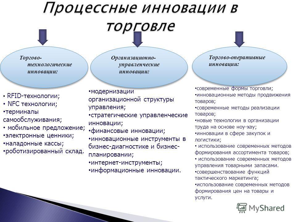Торгово- технологические инновации: Процессные инновации в торговле Торгово-оперативные инновации: Организационно- управленческие инновации: RFID-технологии; NFC технологии; терминалы самообслуживания; мобильное предложение; электронные ценники; нала