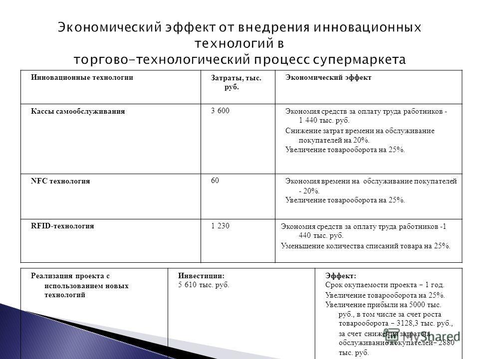 Инновационные технологии Затраты, тыс. руб. Экономический эффект Кассы самообслуживания 3 600 Экономия средств за оплату труда работников - 1 440 тыс. руб. Снижение затрат времени на обслуживание покупателей на 20%. Увеличение товарооборота на 25%. N