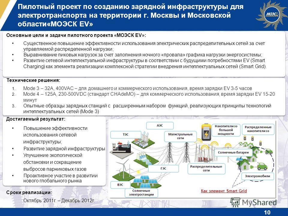 Основные цели и задачи пилотного проекта «МОЭСК EV»: Существенное повышение эффективности использования электрических распределительных сетей за счет управляемой распределенной нагрузки; Выравнивание пиковых нагрузок за счет заполнения ночного «прова