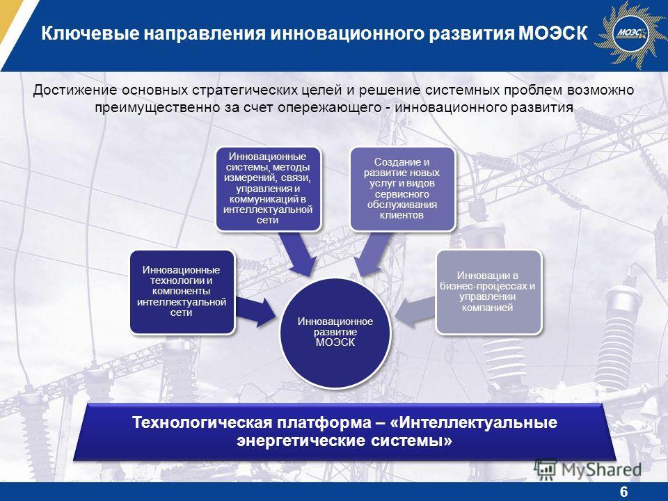 Ключевые направления инновационного развития МОЭСК Инновационное развитие МОЭСК Инновационные технологии и компоненты интеллектуальной сети Инновационные системы, методы измерений, связи, управления и коммуникаций в интеллектуальной сети Создание и р