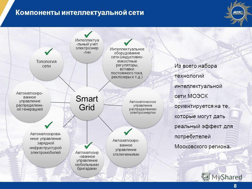 Компоненты интеллектуальной сети Smart Grid Интеллектуа -льный учет электроэнергии Интеллектуальное оборудование сети (индуктивно- емкостные регуляторы, вставки постоянного тока, реклозеры и т.д.) Автоматическое управление распределением электроэнерг