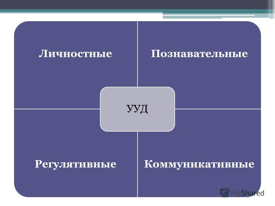 Личностные Познавательные Регулятивные Коммуникативные УУД