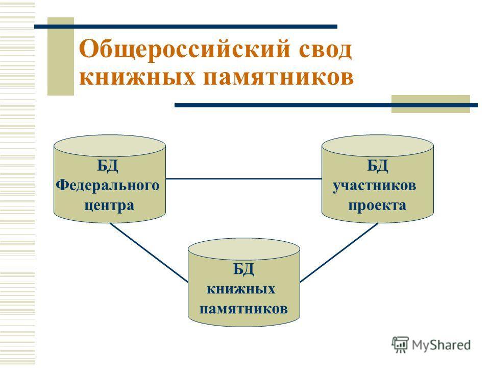 БД Федерального центра БД книжных памятников БД участников проекта