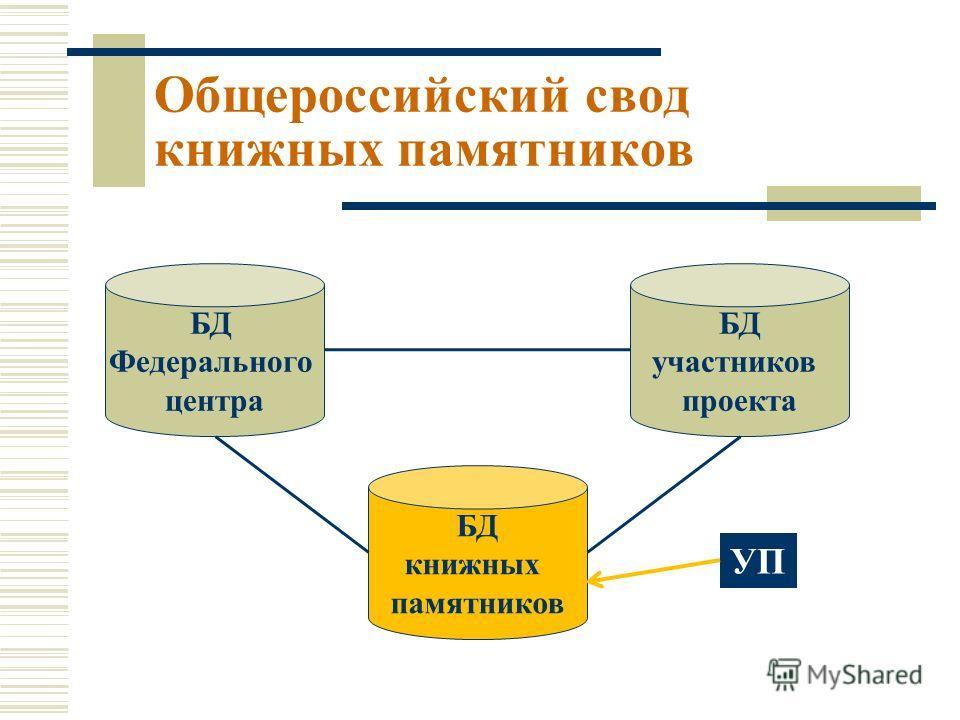 БД Федерального центра БД книжных памятников БД участников проекта УП