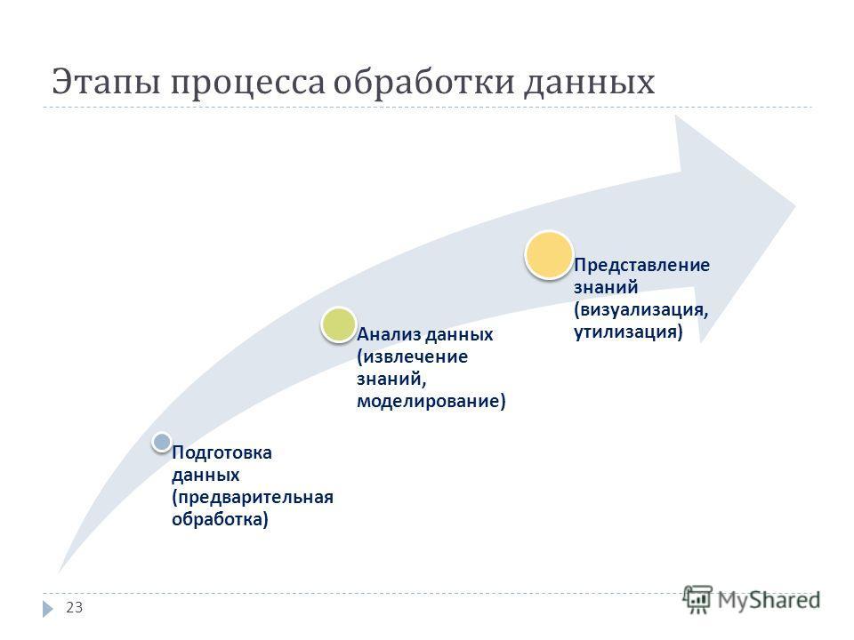 Этапы процесса обработки