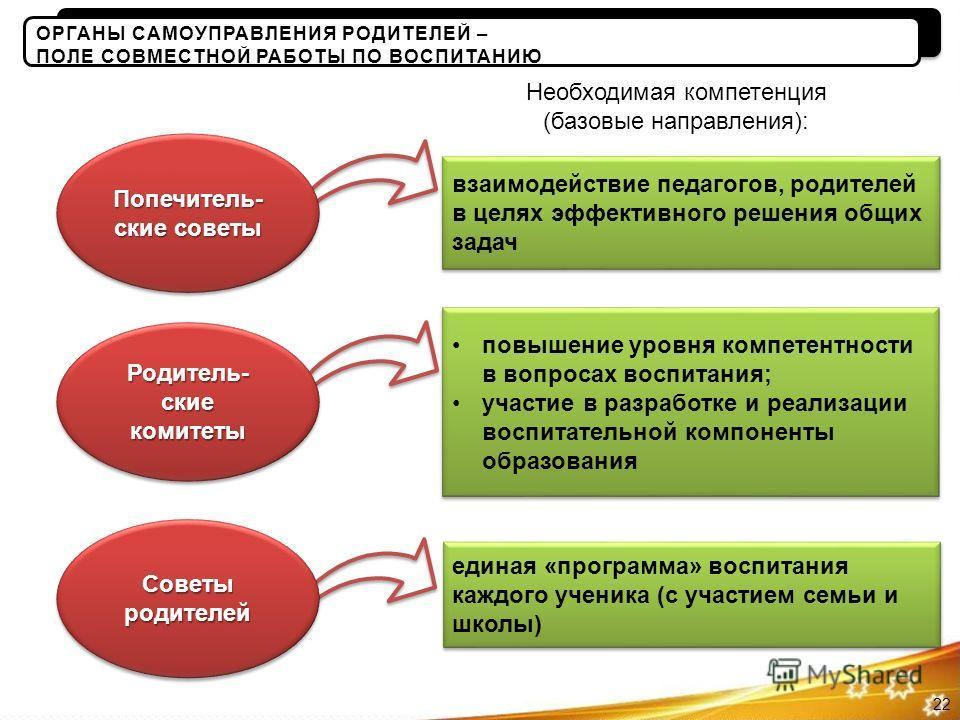 Необходимая компетенция (базовые направления): взаимодействие педагогов, родителей в целях эффективного решения общих задач Попечитель- ские советы повышение уровня компетентности в вопросах воспитания; участие в разработке и реализации воспитательно