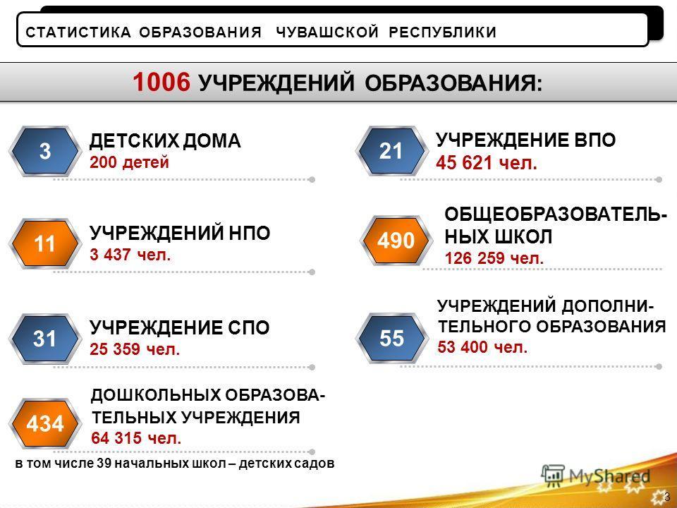 СТАТИСТИКА ОБРАЗОВАНИЯ ЧУВАШСКОЙ РЕСПУБЛИКИ ДЕТСКИХ ДОМА 200 детей 3 УЧРЕЖДЕНИЙ НПО 3 437 чел. 11 УЧРЕЖДЕНИЕ СПО 25 359 чел. 31 УЧРЕЖДЕНИЕ ВПО 45 621 чел. 21 УЧРЕЖДЕНИЙ ДОПОЛНИ- ТЕЛЬНОГО ОБРАЗОВАНИЯ 53 400 чел. 55 ОБЩЕОБРАЗОВАТЕЛЬ- НЫХ ШКОЛ 126 259 ч