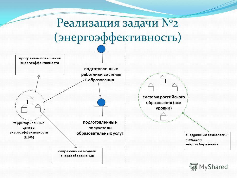 Реализация задачи 2 (энергоэффективность) система российского образования (все уровни) внедренные технологии и модели энергосбережения подготовленные работники системы образования территориальные центры энергоэффективности (ЦЭФ) программы повышения э