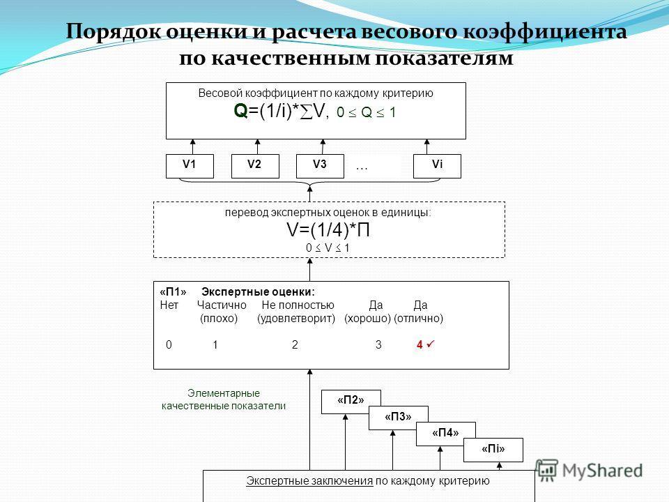 перевод экспертных оценок в единицы: V=(1/4)*П 0 V 1 Экспертные заключения по каждому критерию «П1» Экспертные оценки: Нет Частично Не полностью Да Да (плохо) (удовлетворит) (хорошо) (отлично) 0 1 2 3 4 «П2» Элементарные качественные показатели V1V1