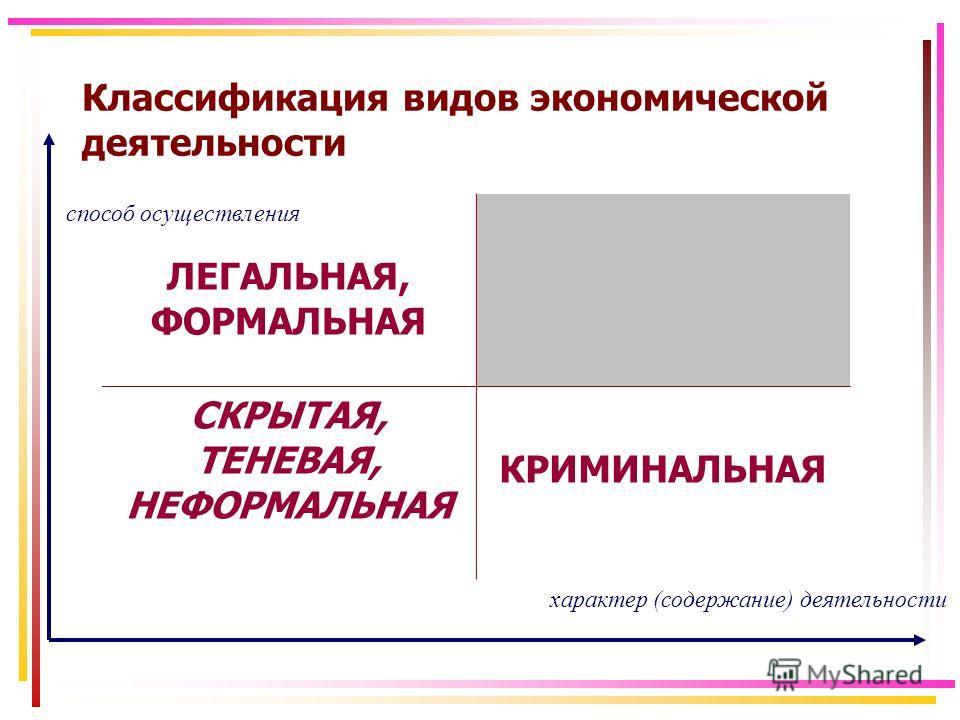 Классификация видов экономической деятельности ЛЕГАЛЬНАЯ, ФОРМАЛЬНАЯ СКРЫТАЯ, ТЕНЕВАЯ, НЕФОРМАЛЬНАЯ КРИМИНАЛЬНАЯ характер (содержание) деятельности способ осуществления