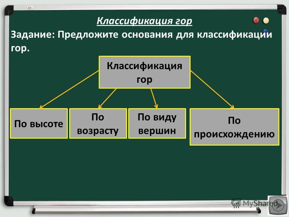Классификация гор Задание: Предложите основания для классификации гор. Классификация гор По высоте По возрасту По происхождению По виду вершин