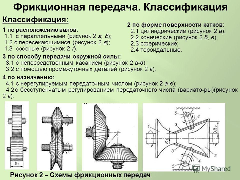 1 по расположению валов: 1.1 с параллельными ( рисунок 2 а, б); 1.2 с пересекающимися ( рисунок 2 в); 1.3 соосные ( рисунок 2 г). 2 по форме поверхности катков: 2.1 цилиндрические (рисунок 2 а); 2.2 конические (рисунок 2 б, в); 2.3 сферические; 2.4 т